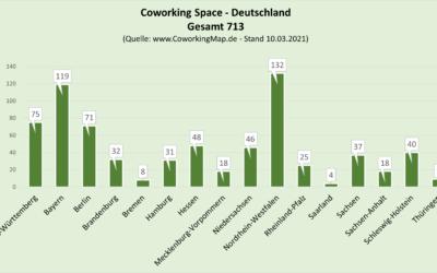 Coworking Space – Daten statisch aufbereitet